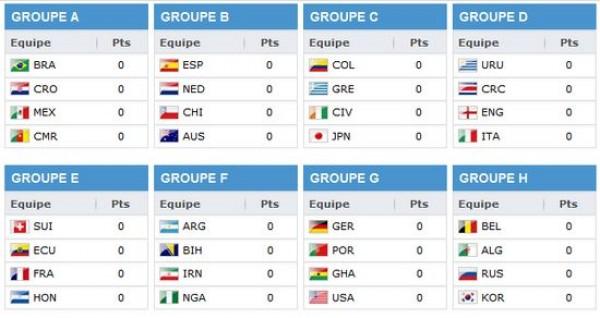 R sultats des matchs de la coupe du monde 2014 resto - Resultat de qualification coupe du monde ...